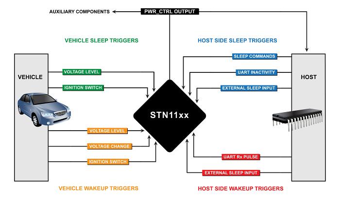 STN11xx Sleep/Wakeup Triggers